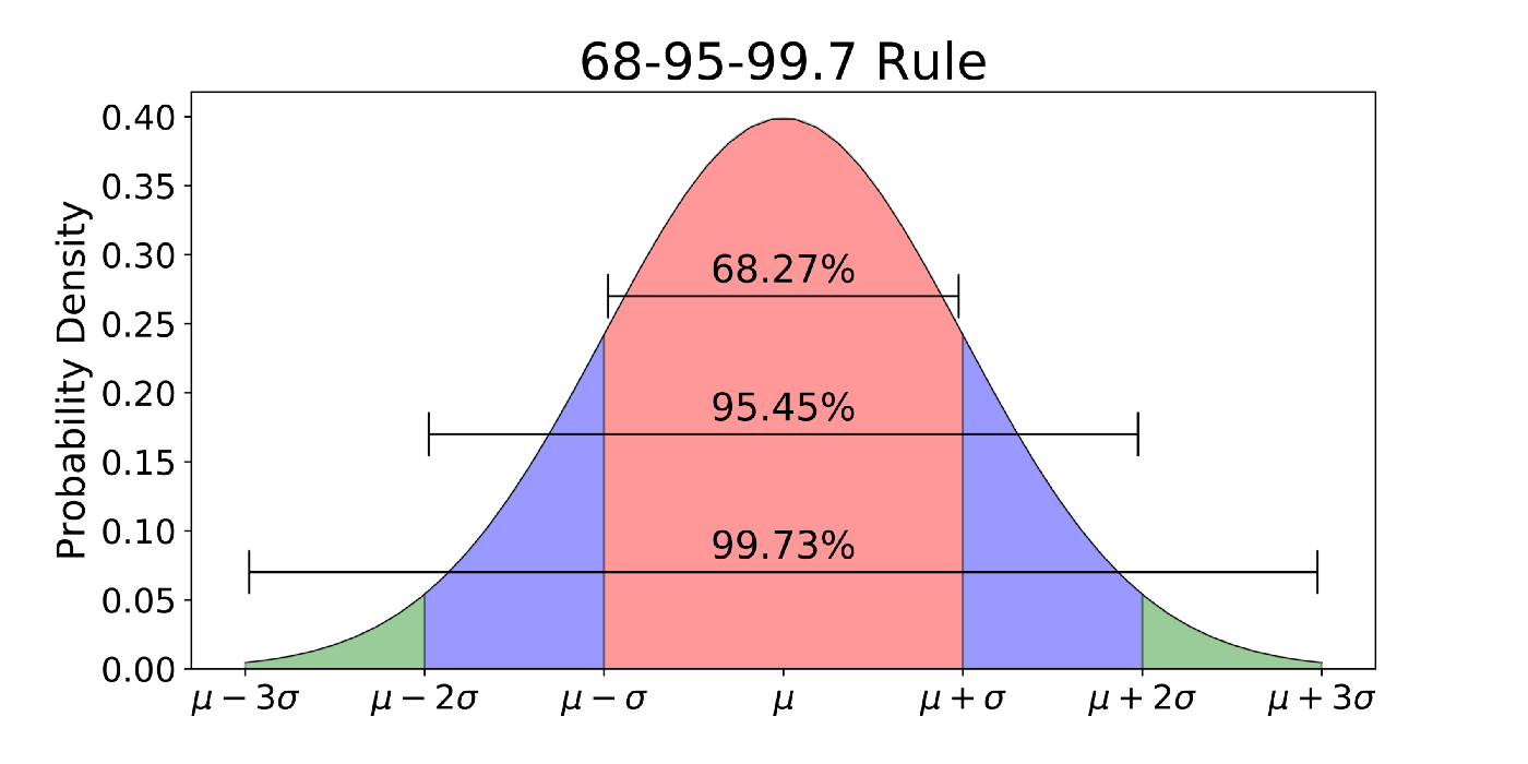 The 68-95-99.7 rule for normal distribution